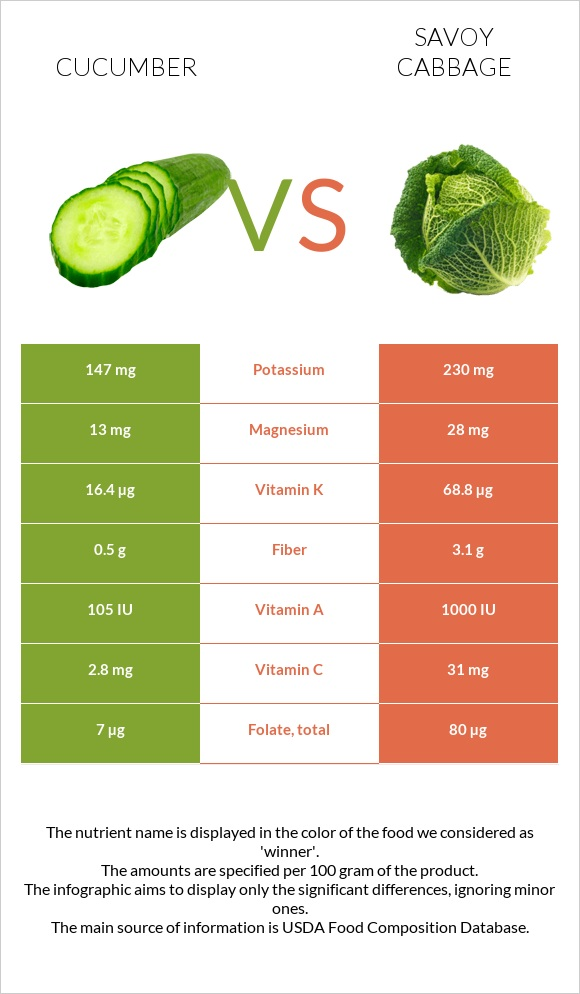 Cucumber vs Savoy cabbage infographic