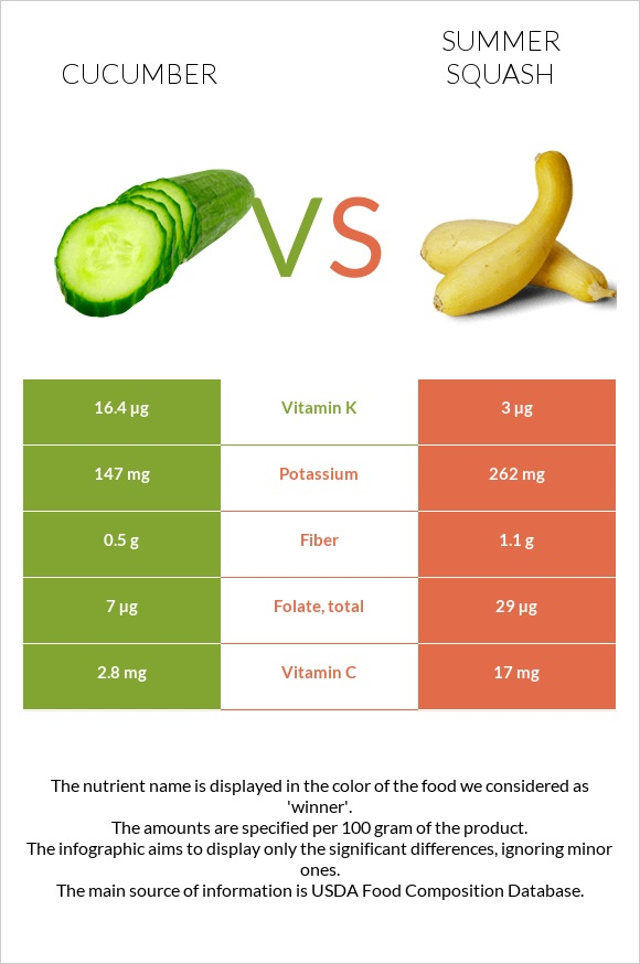 Cucumber vs Summer squash infographic