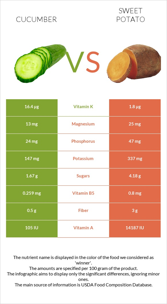 Cucumber vs Sweet potato infographic