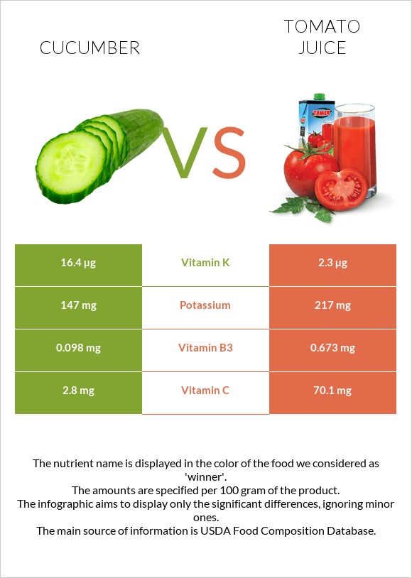 Cucumber vs Tomato juice infographic