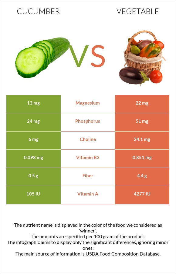Cucumber vs Vegetable infographic
