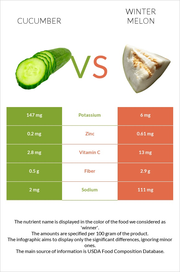 Cucumber vs Winter melon infographic