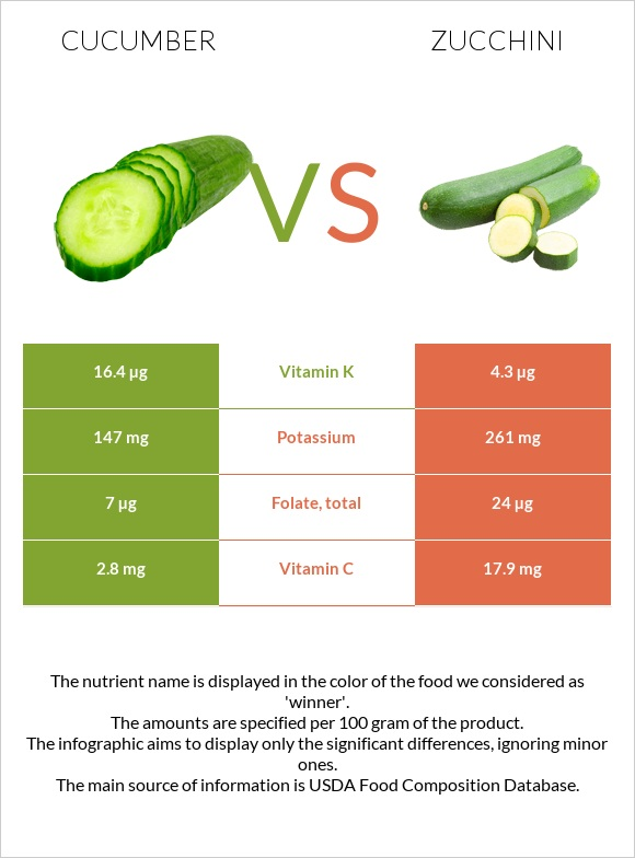 Cucumber vs Zucchini infographic