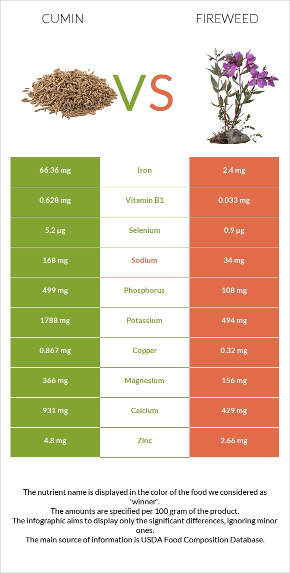 Cumin vs Fireweed infographic