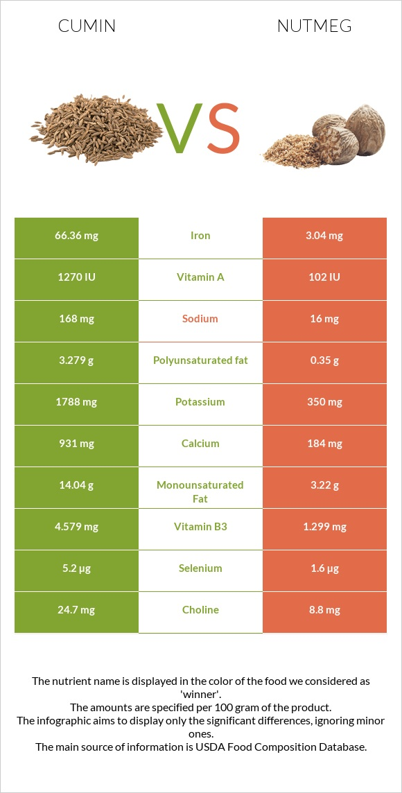 Cumin vs Nutmeg infographic