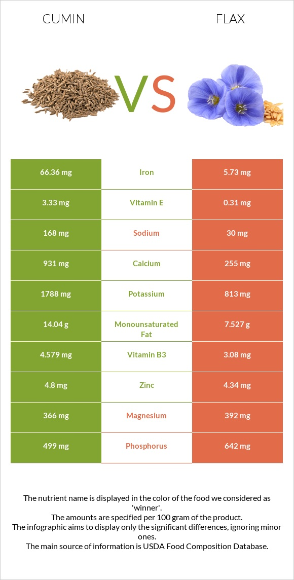 Cumin vs Flax infographic