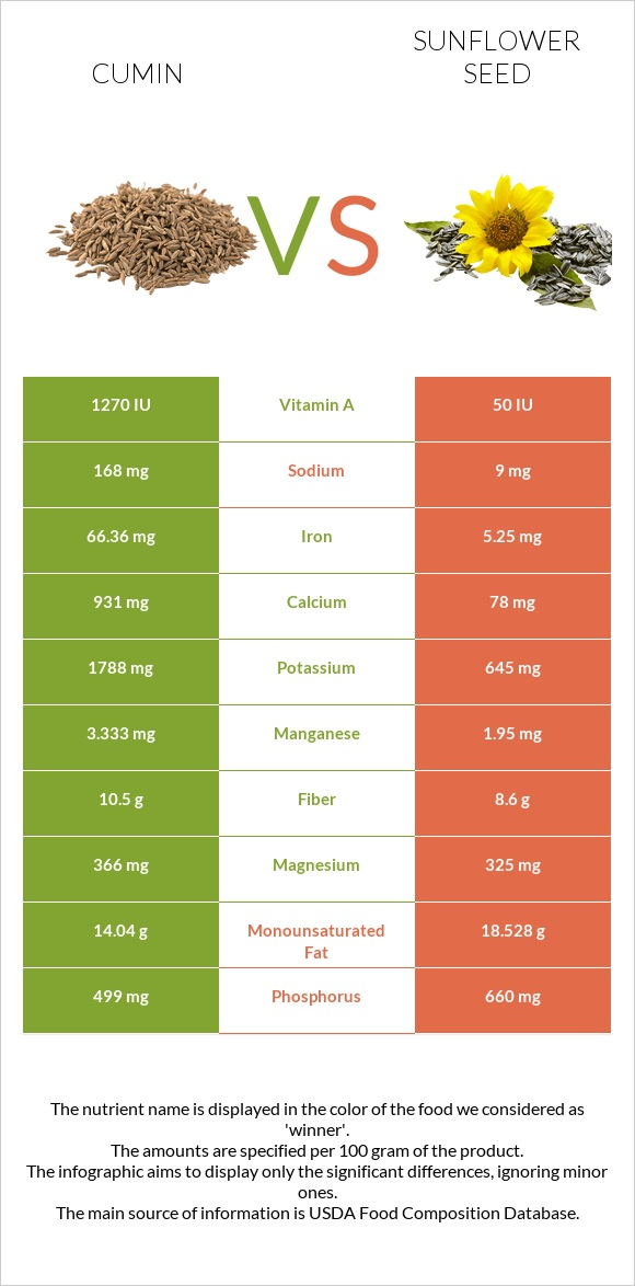 Cumin vs Sunflower seed infographic