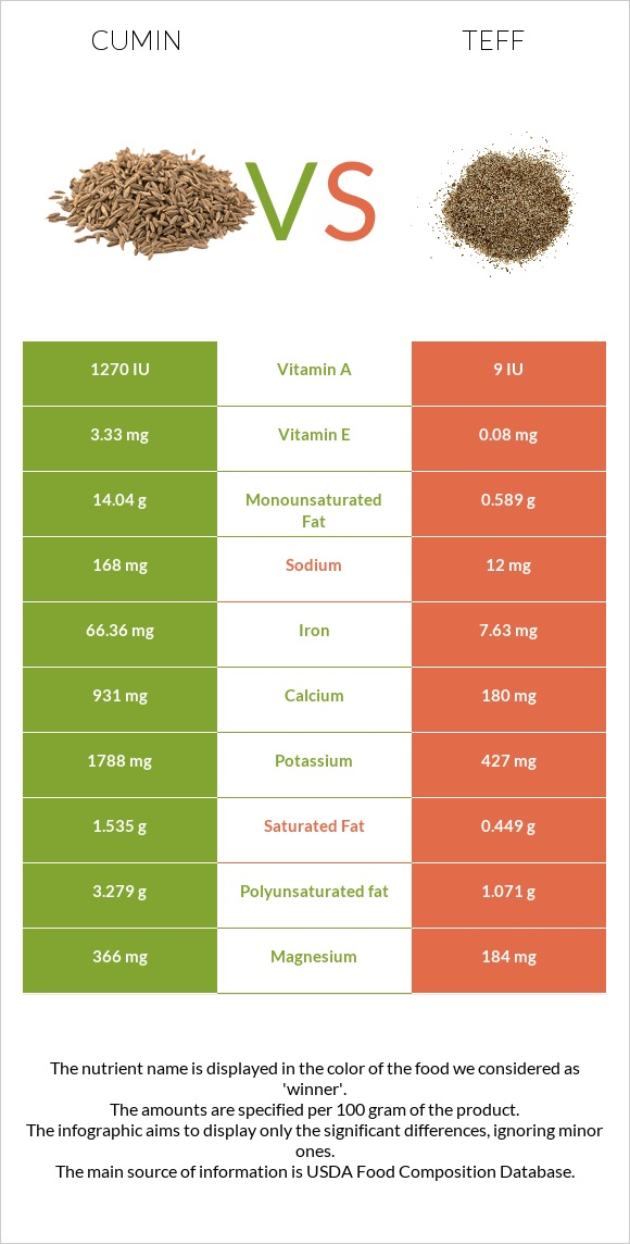 Cumin vs Teff infographic