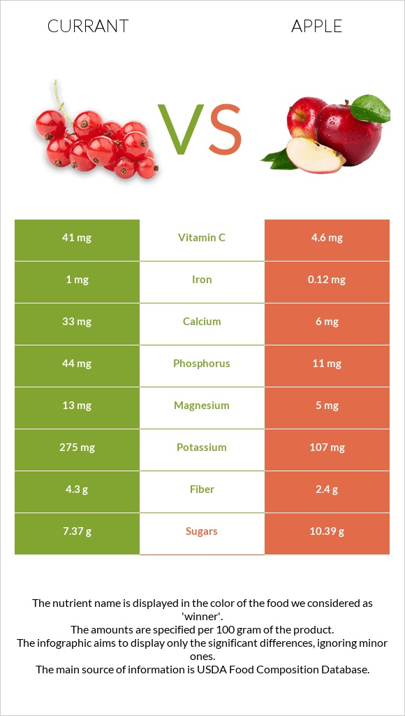 Currant vs Apple infographic