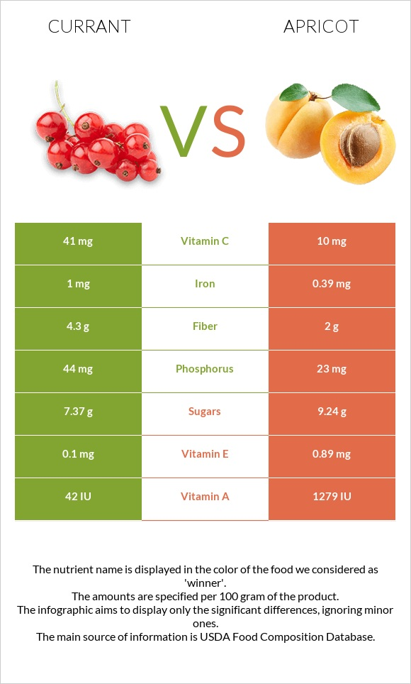 Currant vs Apricot infographic