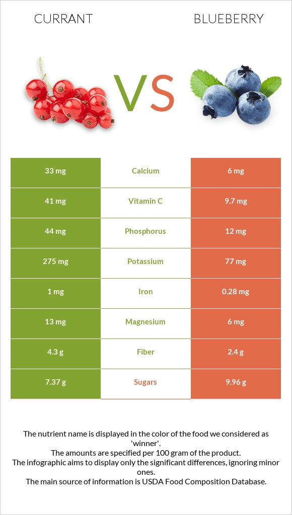 Currant vs Blueberry infographic