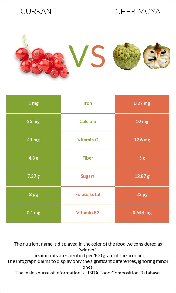 Currant vs Cherimoya infographic