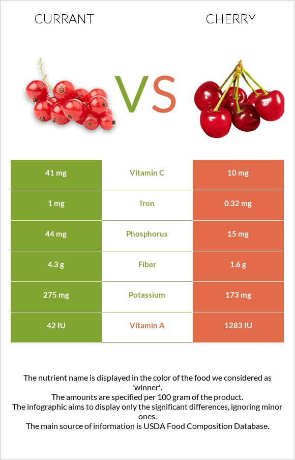 Currant vs Cherry infographic