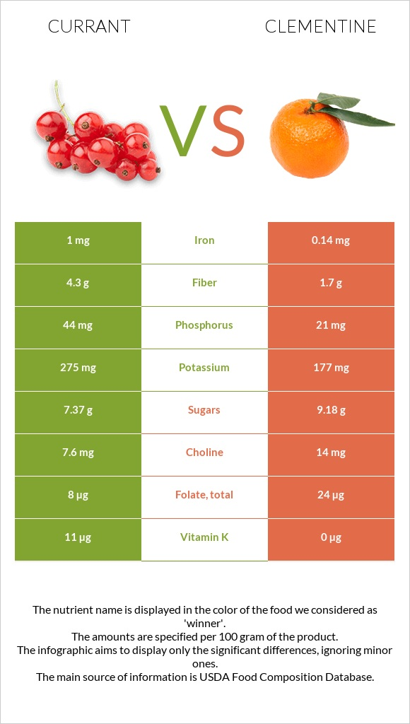 Currant vs Clementine infographic