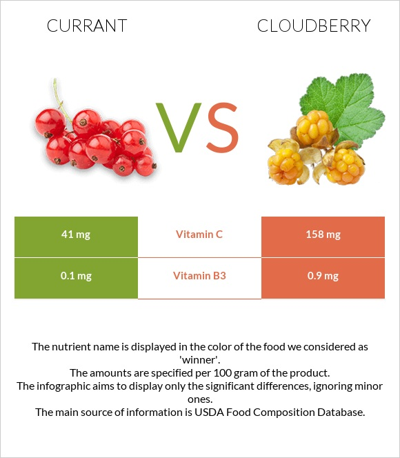 Currant vs Cloudberry infographic