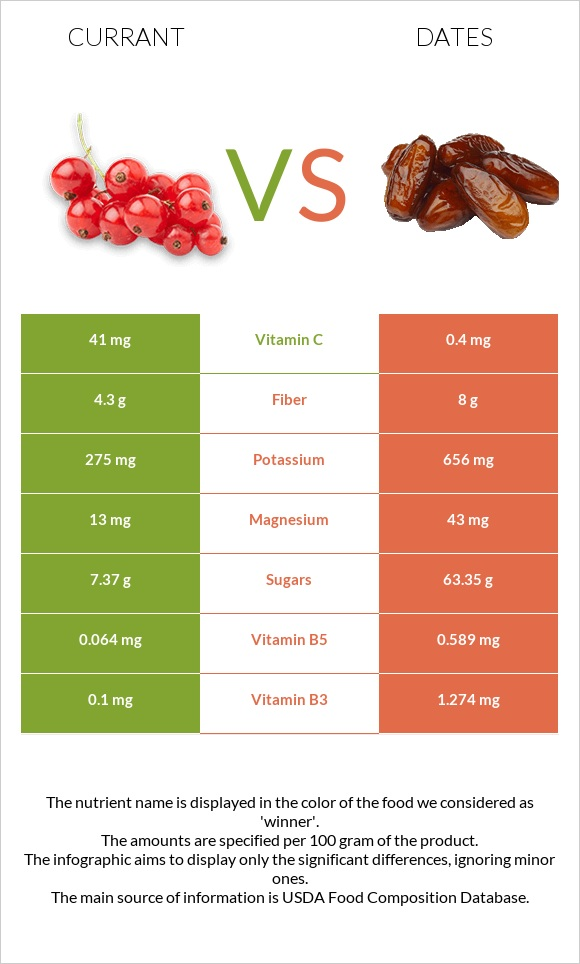 Currant vs Date palm infographic