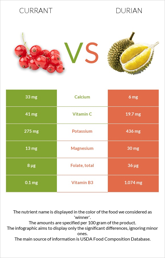 Currant vs Durian infographic