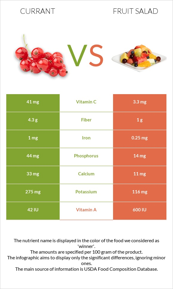 Currant vs Fruit salad infographic