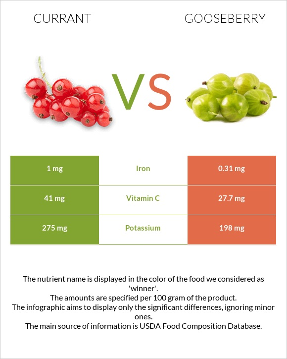 Currant vs Gooseberry infographic