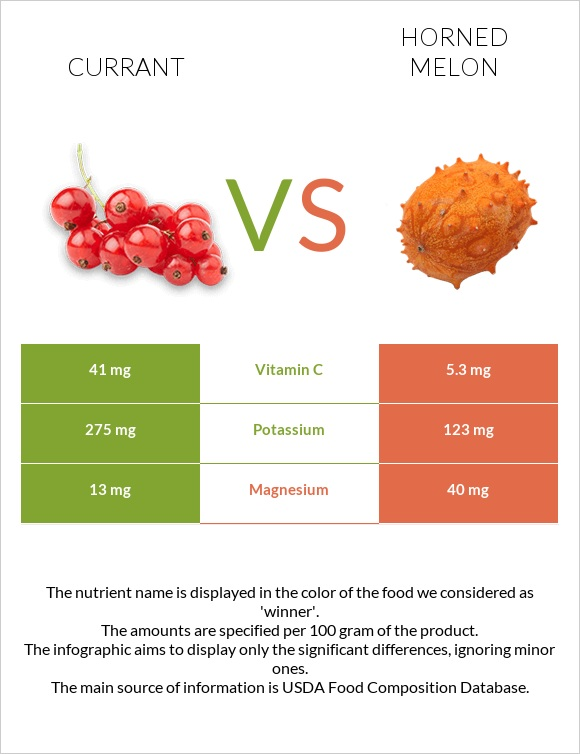 Currant vs Horned melon infographic