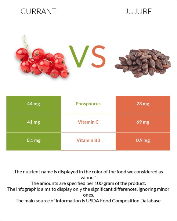 Currant vs Jujube infographic