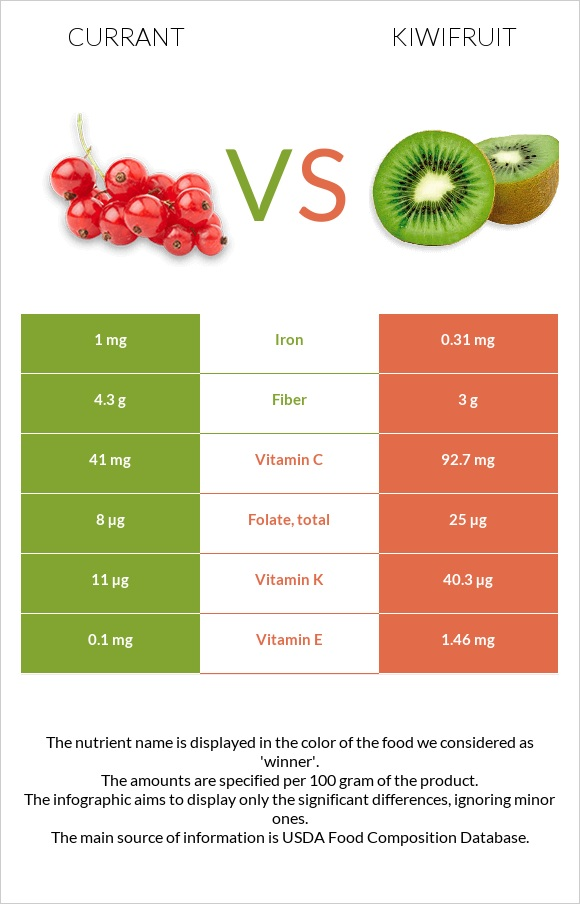 Currant vs Kiwifruit infographic