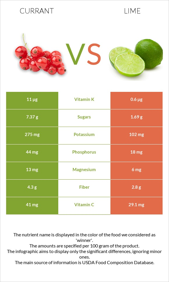 Currant vs Lime infographic