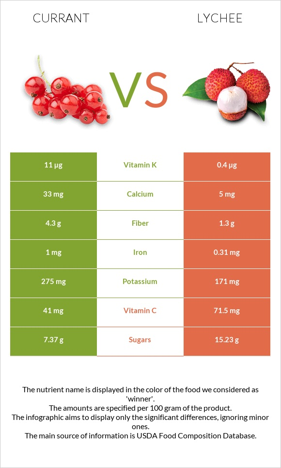 Currant vs Lychee infographic
