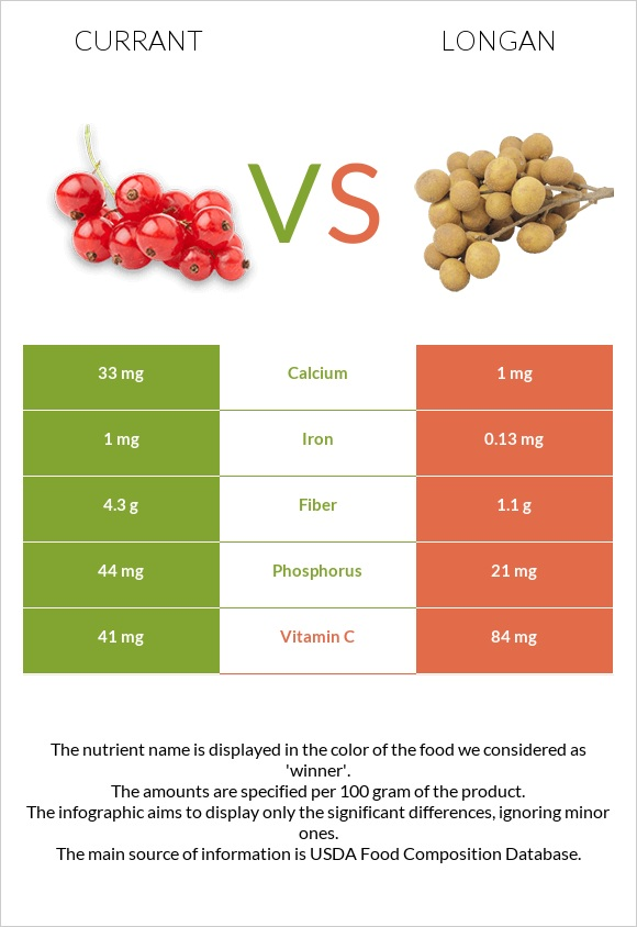 Currant vs Longan infographic