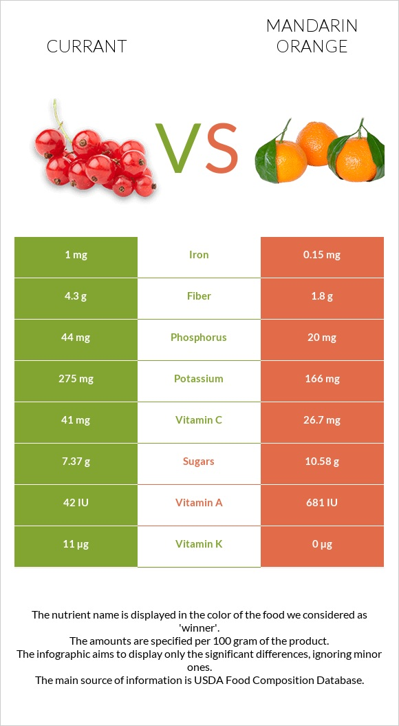Currant vs Mandarin orange infographic
