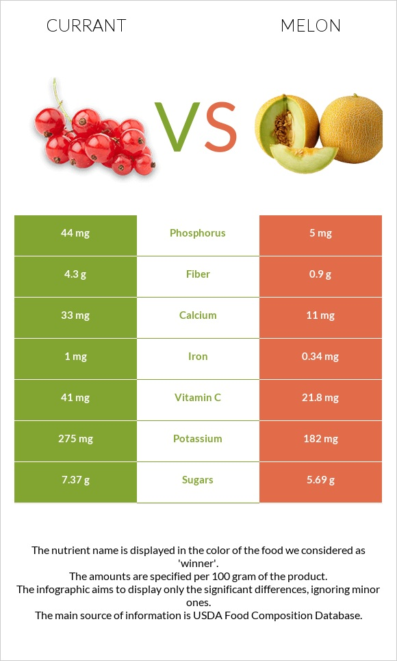 Currant vs Melon infographic
