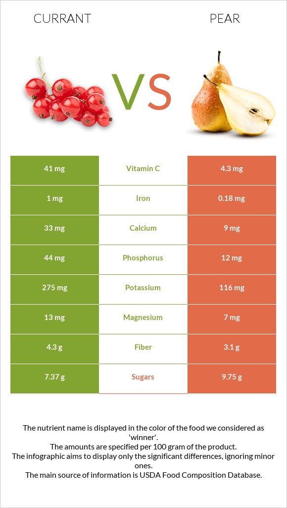 Currant vs Pear infographic