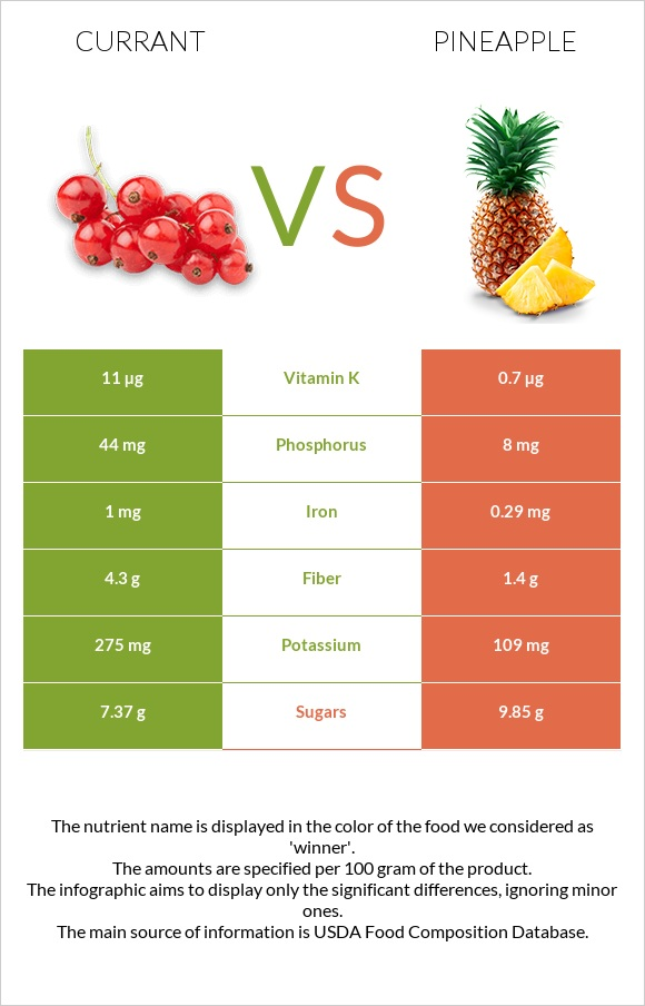Currant vs Pineapple infographic
