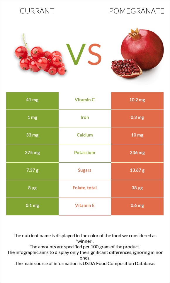 Currant vs Pomegranate infographic