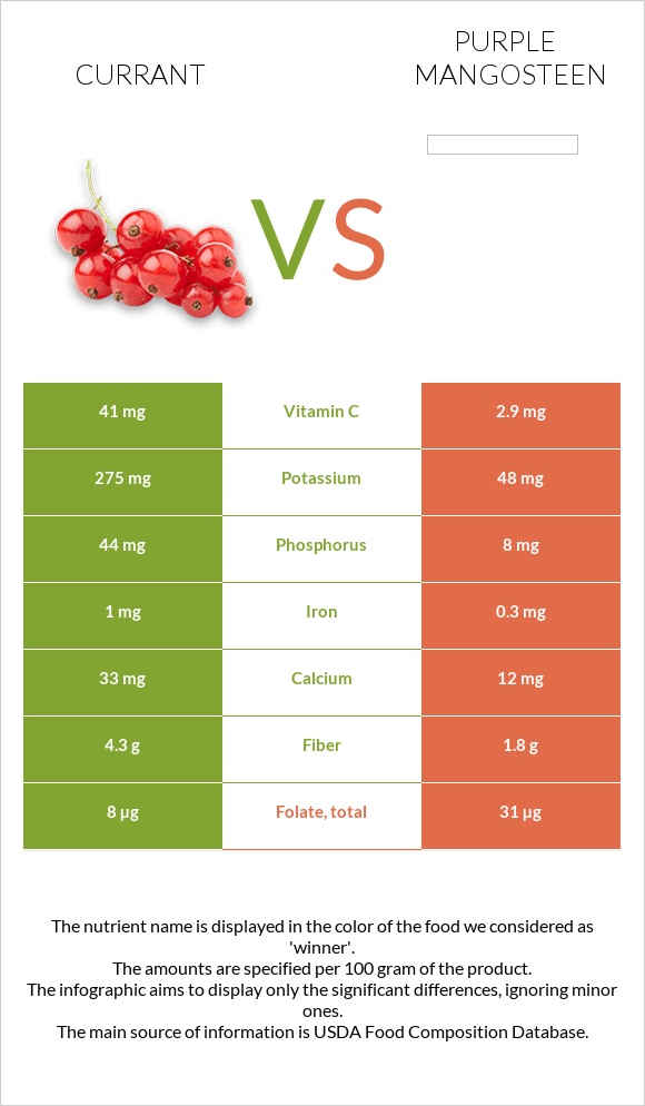 Currant vs Purple mangosteen infographic