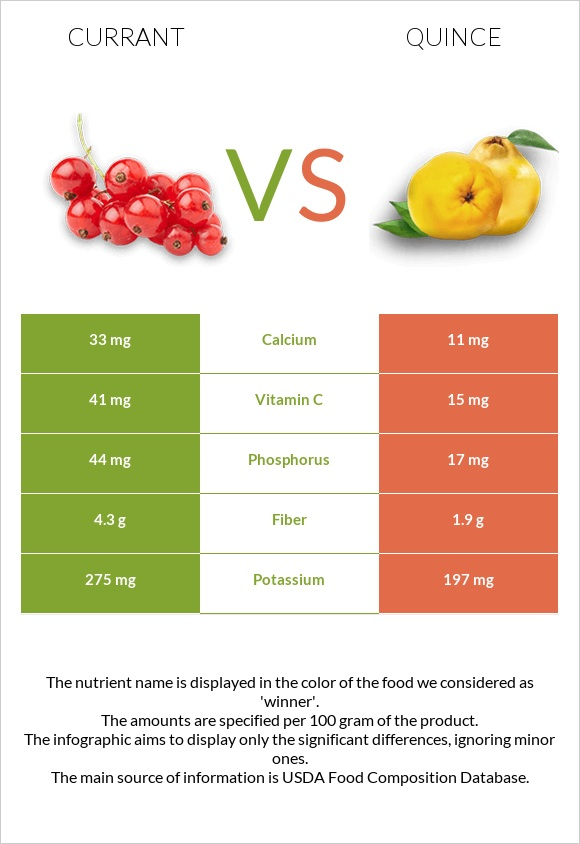 Currant vs Quince infographic