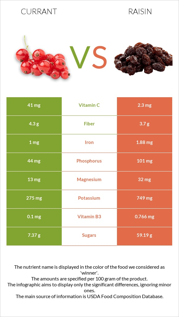 Currant vs Raisin infographic