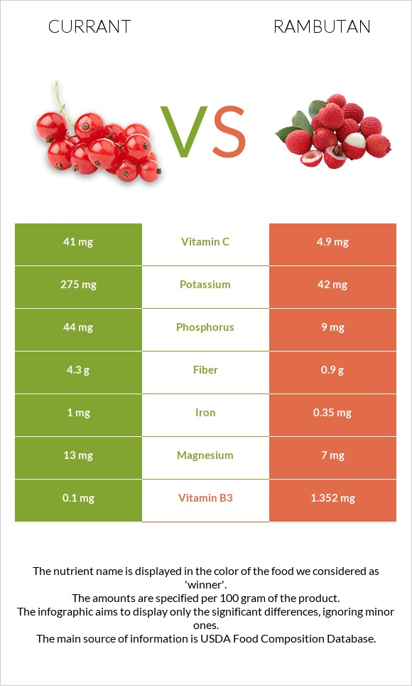 Currant vs Rambutan infographic