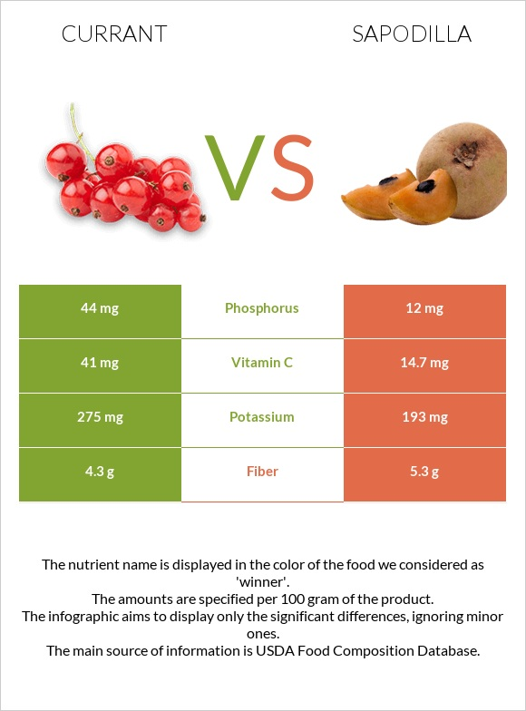 Currant vs Sapodilla infographic