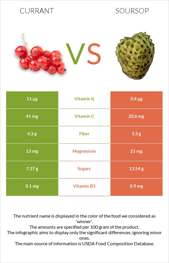 Currant vs Soursop infographic