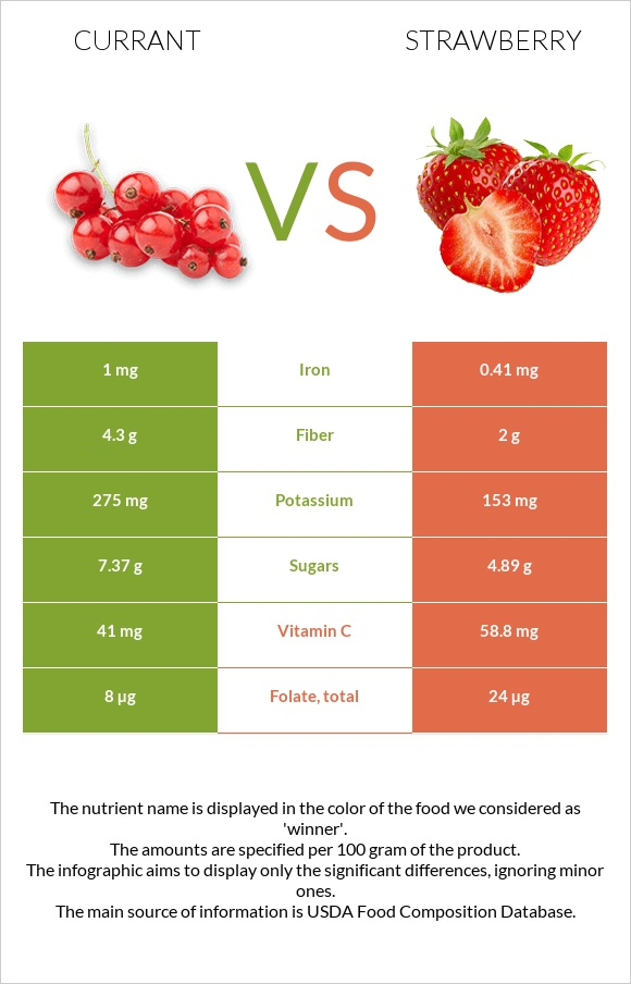 Currant vs Strawberry infographic