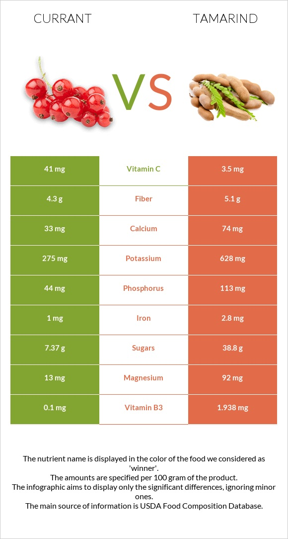 Currant vs Tamarind infographic
