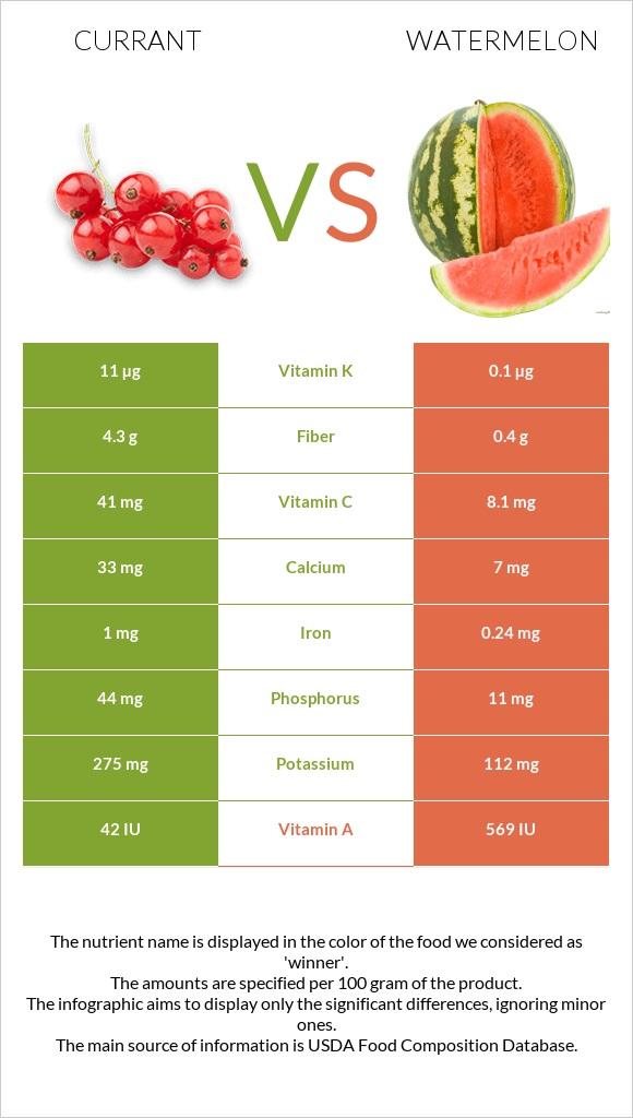 Currant vs Watermelon infographic