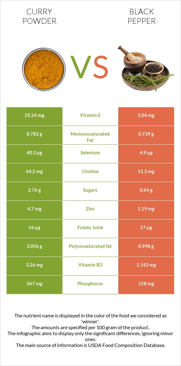 Curry powder vs Black pepper infographic