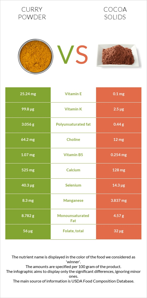 Curry powder vs Cocoa solids infographic