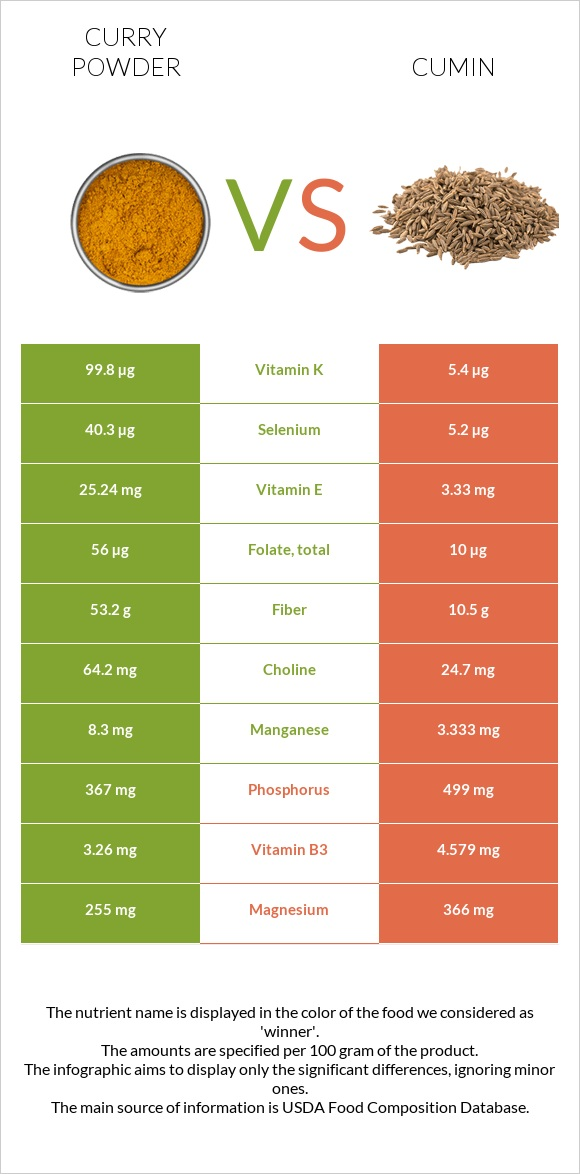 Curry powder vs Cumin infographic