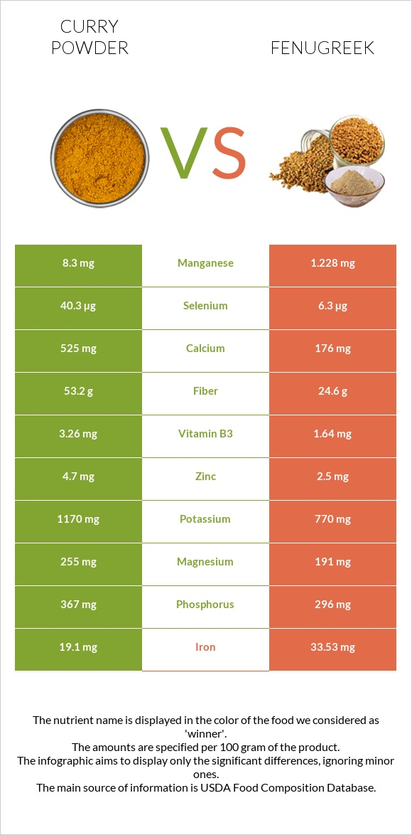 Curry powder vs Fenugreek infographic