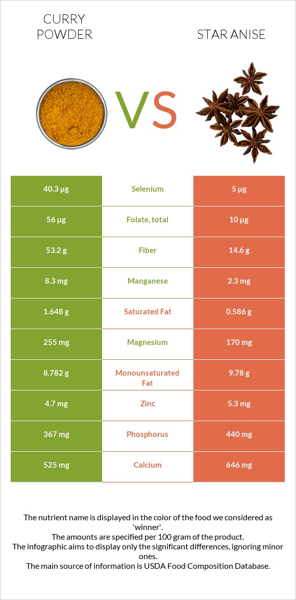Curry powder vs Star anise infographic