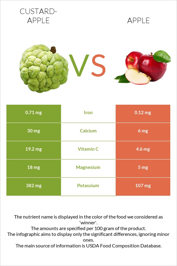 Custard-apple vs Apple infographic
