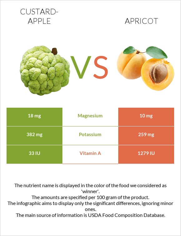 Custard-apple vs Apricot infographic